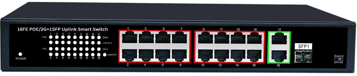 16 Ports 10/100M PoE+2 Uplink Gigabit Ethernet Port+1 Gigabit SFP Fiber Port,Smart PoE Switch JHA-P312016CBMH Featured Image